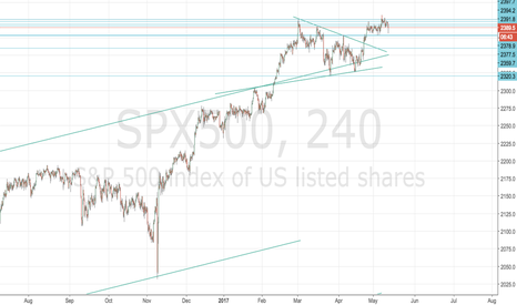 SPX500: S and P and Vix seasonal trade approaching