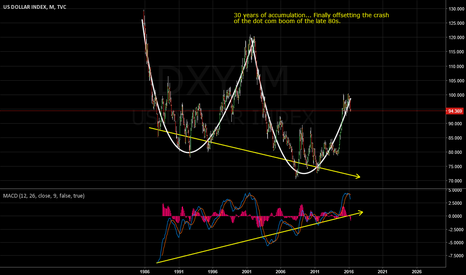 DXY: US DOLLAR LONG TERM OUTLOOK IS GREAT