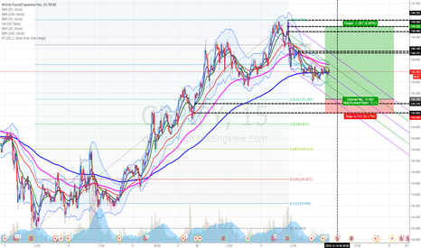GBPJPY: GBPJPY: Consumer Price Index (CPI) forecasted good for GBP