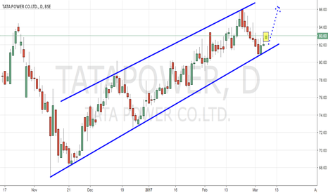 TATAPOWER: TATAPOWER - TRENDING UP IN CHANNEL