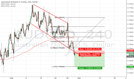 AUDUSD: AUD/USD downtrend continuation