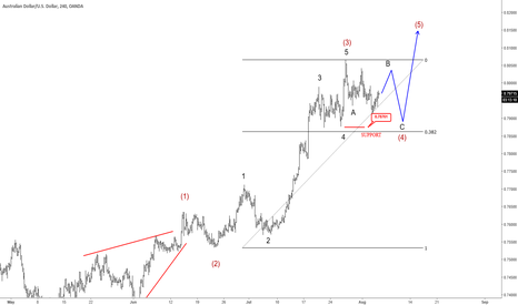 AUDUSD: Elliott Wave Analysis: Bulls Temporarily Slowing Down On AUDUSD