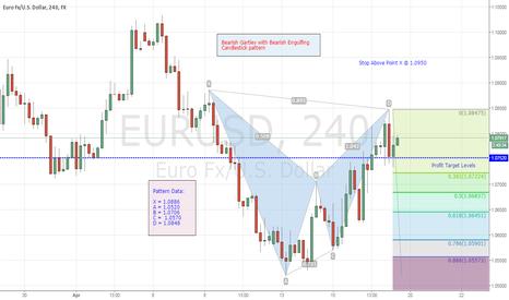 EURUSD: EUR/USD Short Trade off of 4-hr. chart