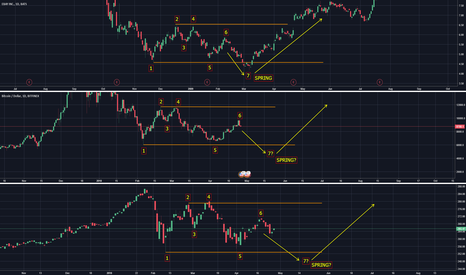 BTCUSD: BTCUSD (BTC) and SPY tracking EBAY's Wyckoff Accumulation