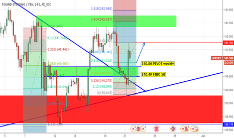 GBPJPY: GJ CONTINUE LONG