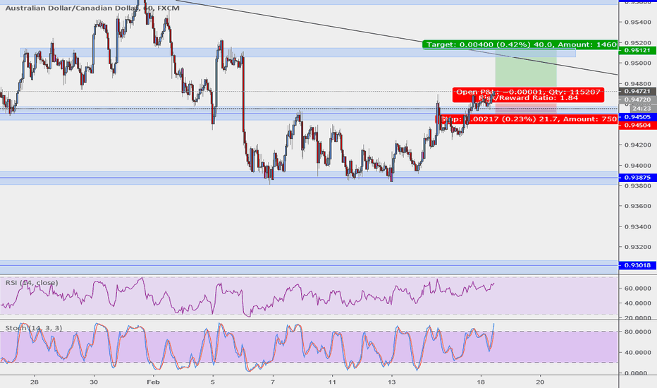 AUDCAD: AUDCAD retested support
