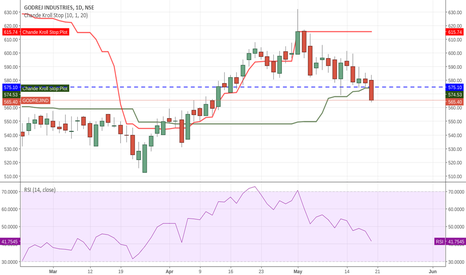 GODREJIND:  seell to the target of  556 and 549
