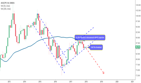 AUDJPY: Monthly corrective structure-AUDJPY