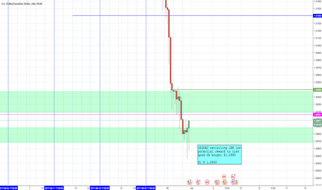 USDCAD: USDCAD Long update 02