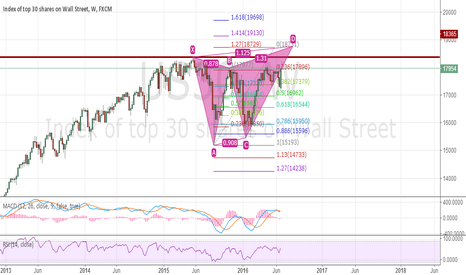 US30: us30 butterfly mode(1w ) short at 18730