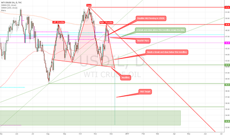 USOIL: Possible H&S forming in USOIL