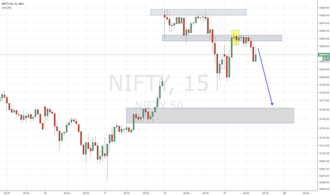 NIFTY: NIFTY - Trending Another Dip