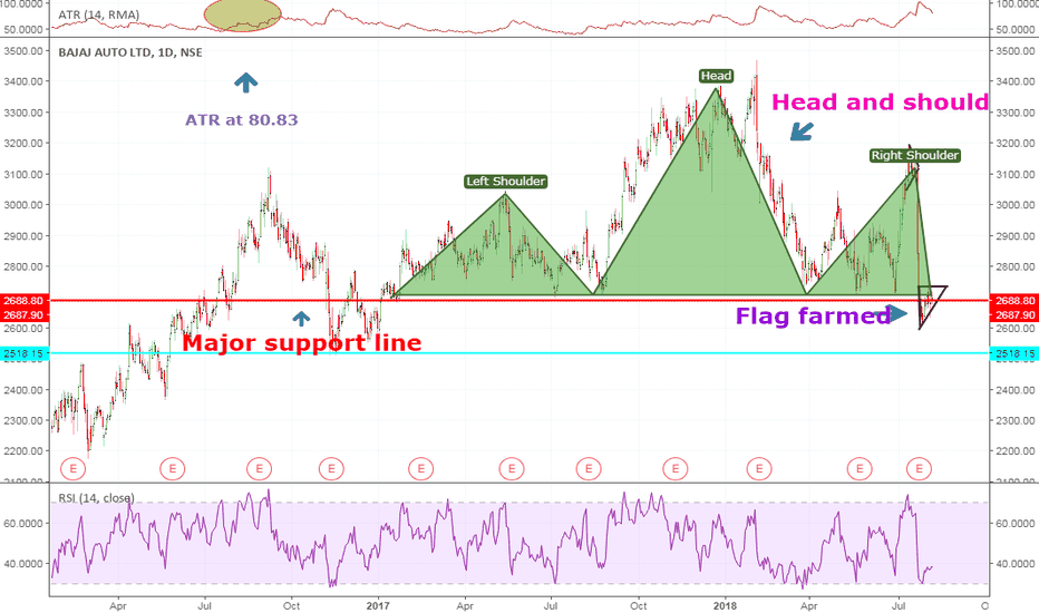 BAJAJ_AUTO: Expected to go down