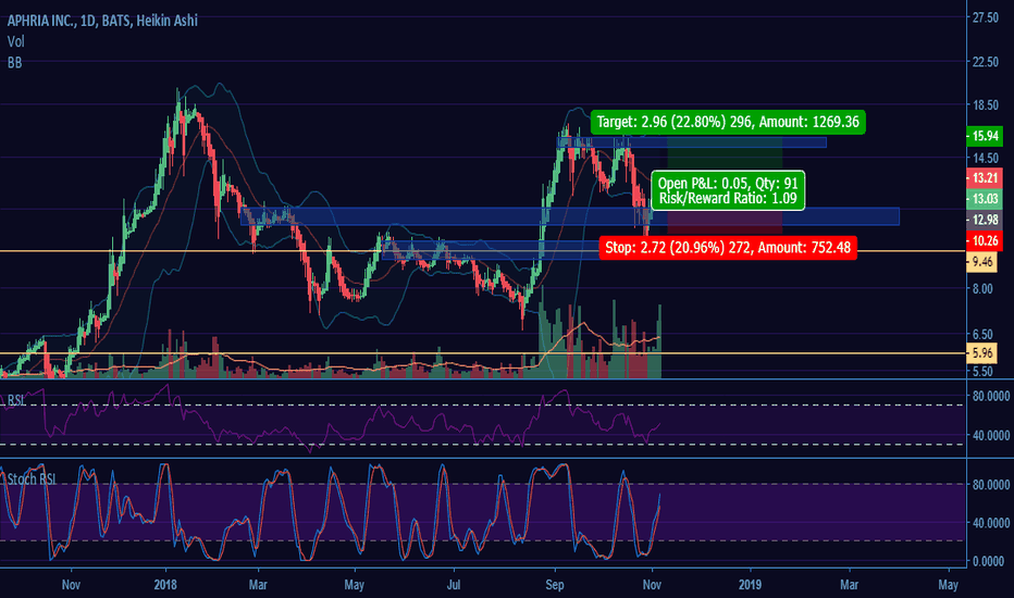 APHA: Aphria Long