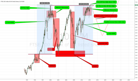 UK100: this is my analysis on FTSE 100