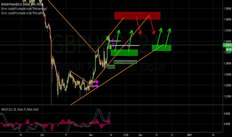 GBPUSD: GBP/USD Trade Plan