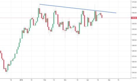GOLD: Baldiger Breakout - Minen als Vorläufer?