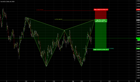 EURUSD: Potential Bearish Gartley EURUSD 1hr Chart