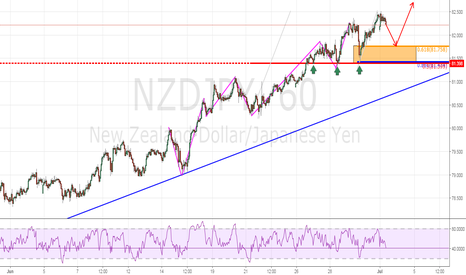 NZDJPY: Trend Continuation Play