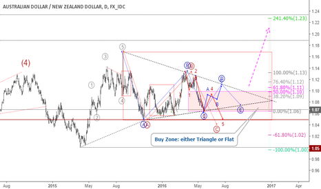 AUDNZD: AUDNZD: A buy zone for triangle or running flat