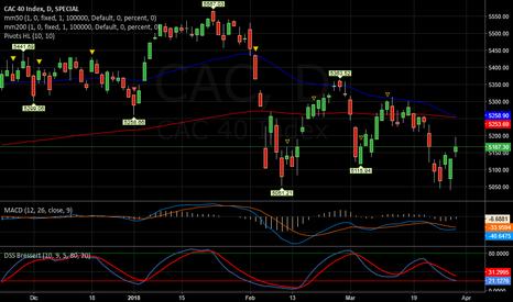 CAC: CAC   -   Flat