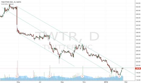 TWTR: TWTR