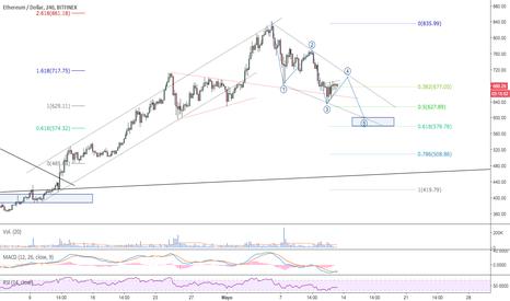 ETHUSD: $ETH - ETH/USD - Formación triangular
