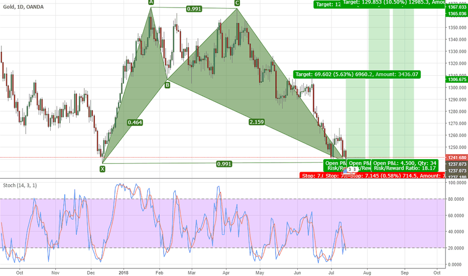 XAUUSD: Bullish Shark H1