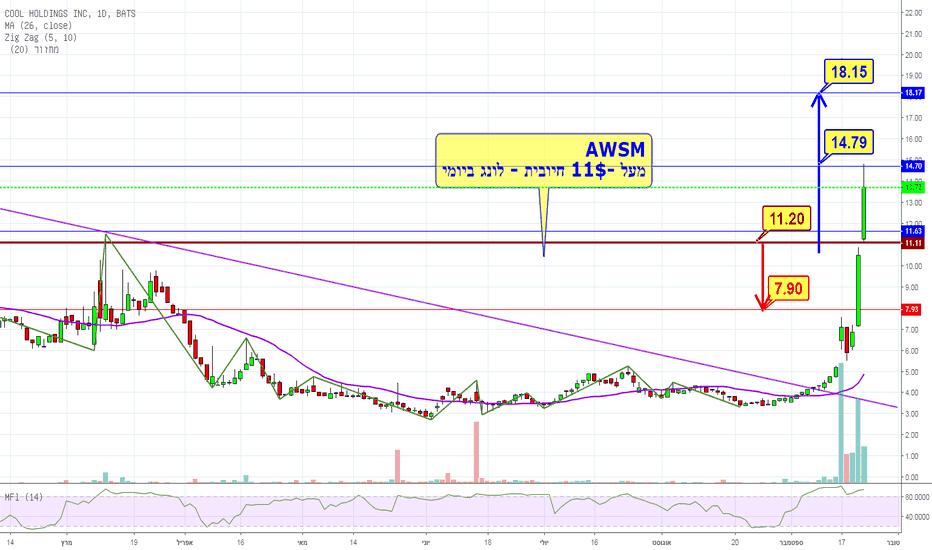 AWSM: פוטנציאל - לונג אפשר עד 17/18$