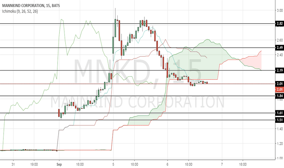 Mnkd Stock Price And Chart Tradingview