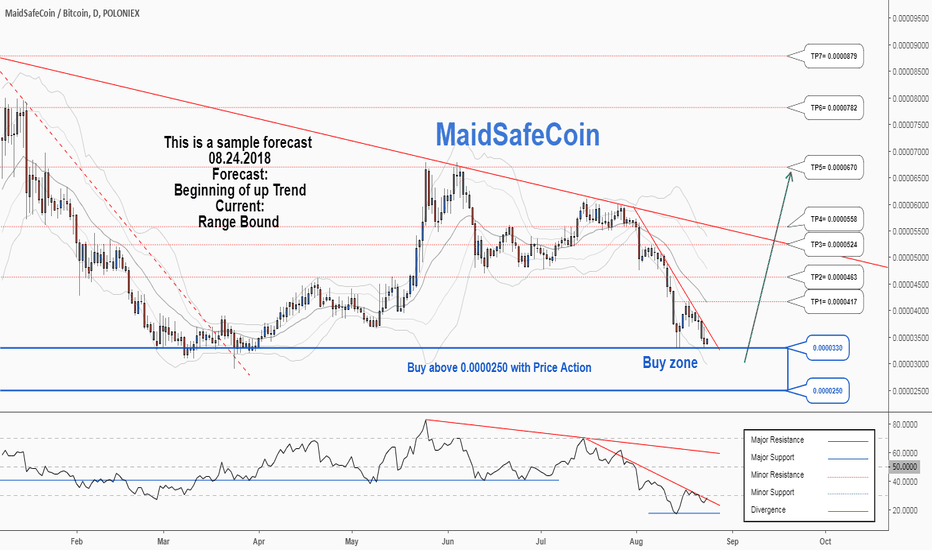 MAIDBTC: There is a possibility of the beginning an uptrend in MAIDBTC