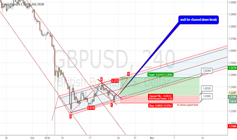 GBPUSD: are bearish end at GBPUSD?
