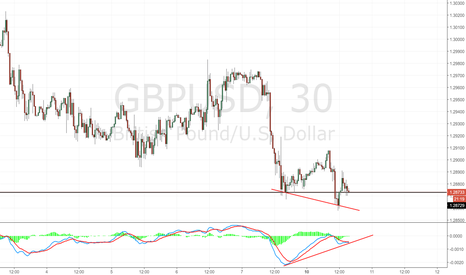 GBPUSD: GBP/USD: divergenza su grafico 30m