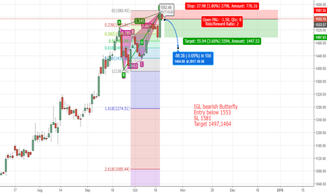 IGL: IGL short based on bearish butterfly