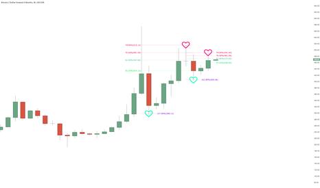 BTCUSD3M: Bitcoin 1Week Fibonacci Magic