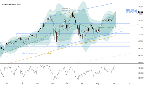 IXIC: At SD3, either volatility release and thrust to upside...