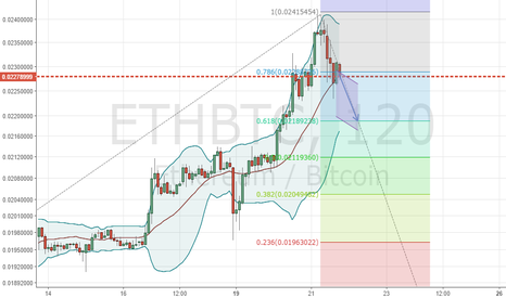 ETHBTC: ETh short!! its short & sweet !!