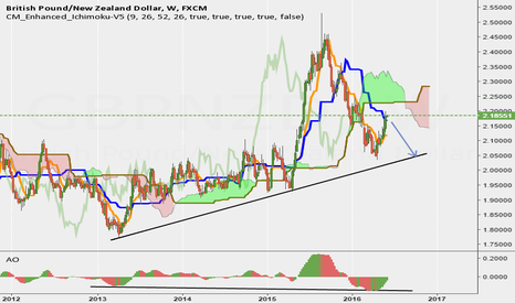 GBPNZD: GBP/NZD Long term Short