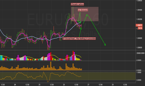 EURUSD: Selling is coming