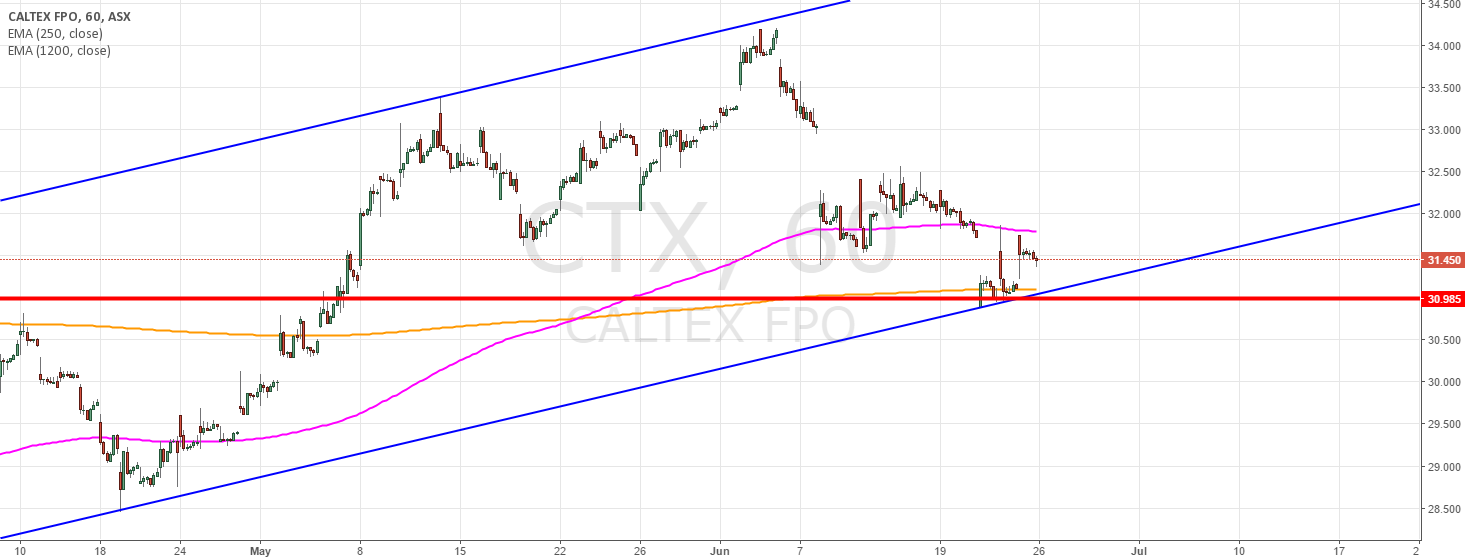 asx btc markets)