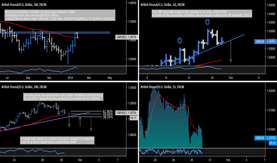 GBPUSD: GBP.USD - Intraday Breakout Opportunity