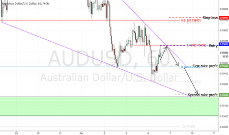 AUDUSD: Downtred wedge