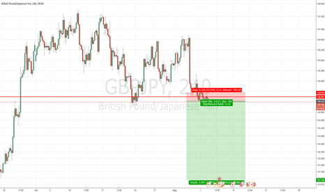 GBPJPY: GBPJPY More Downside Expected