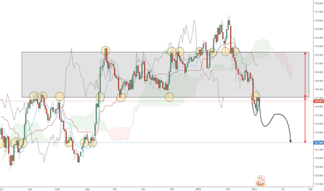 GBPJPY: GBPJPY - Cassure + PullBack du rectangle