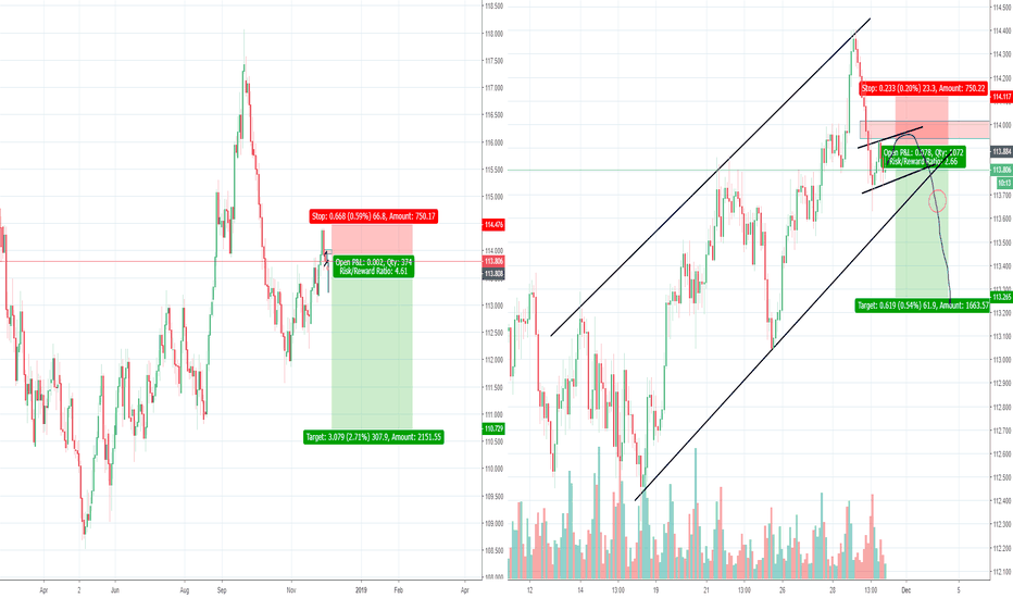 CHFJPY: CHFJPY long term and short term play