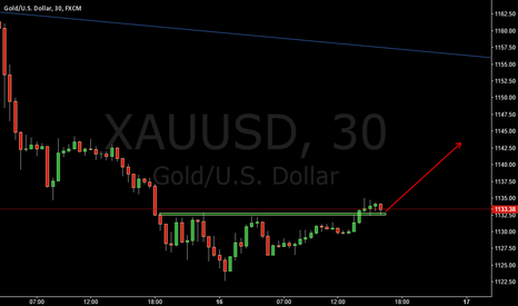 XAUUSD: XAUUSD LONG THE STRUCTURE