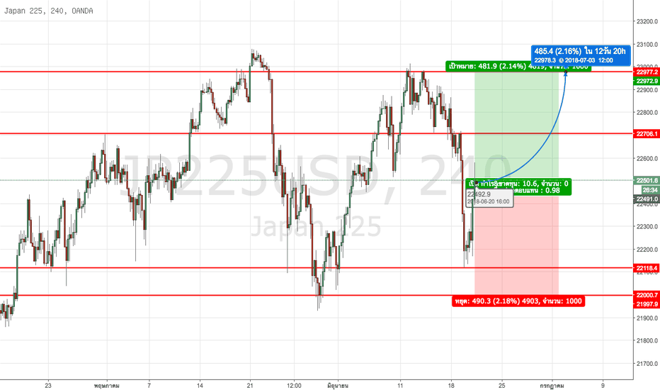 JP225USD: ตลาดหุ้น Nikkei มีการปรับตัวขึ้นอย่างรุนแรงเล็กน้อย