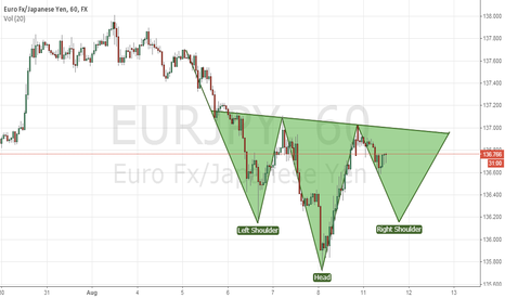 EURJPY: EURJPY H1, 11 AUG Head and Shoulders.
