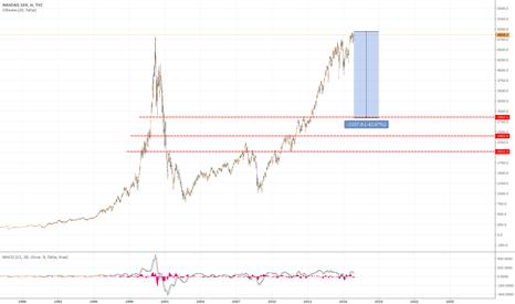 NDX: NASDAQ100 crack