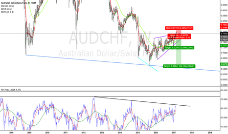 AUDCHF: Interesting point to look at